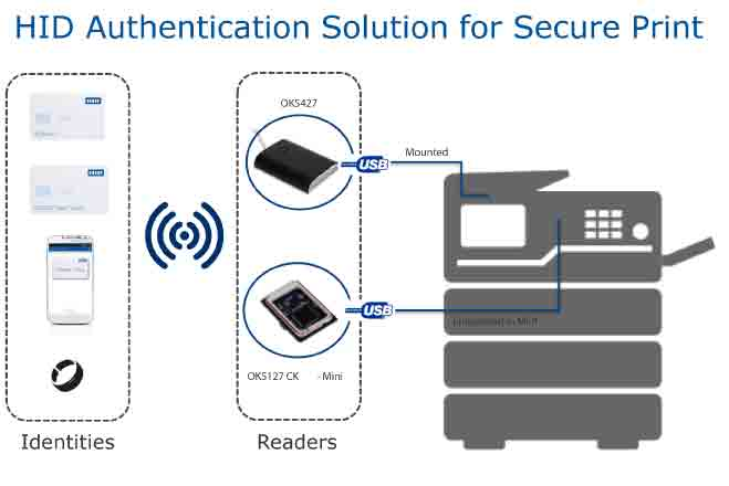 HID AUTHENTICATION SOLUTION